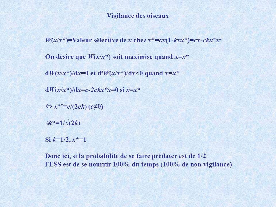 Vigilance des oiseaux W(x/x*)=Valeur sélective de x chez x*=cx(1-kxx*)=cx-ckx*x². On désire que W(x/x*) soit maximisé quand x=x*