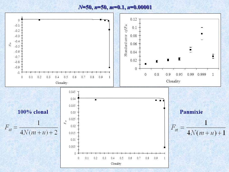 N=50, n=50, m=0.1, u=0.00001 100% clonal Panmixie 0.02 0.04 0.06 0.08