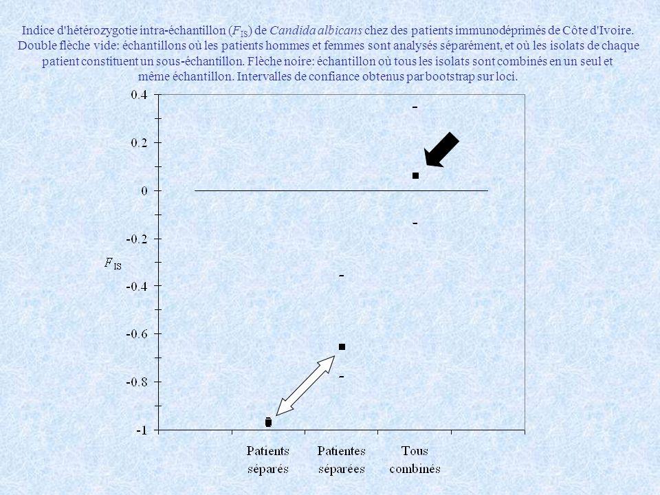 Indice d hétérozygotie intra-échantillon (FIS) de Candida albicans chez des patients immunodéprimés de Côte d Ivoire.