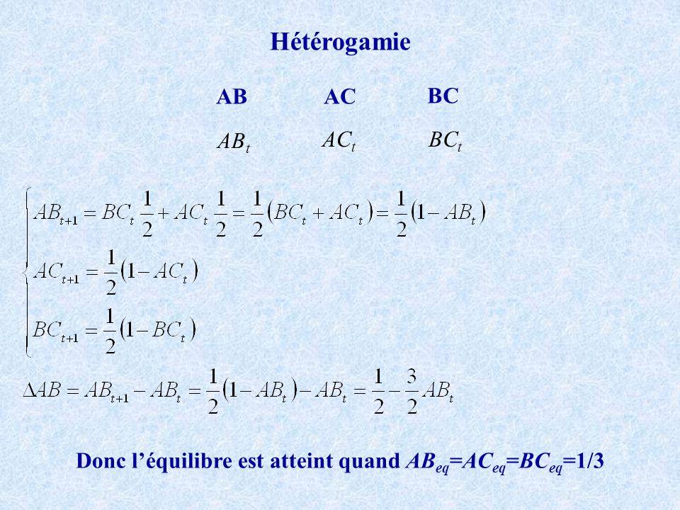 Donc l'équilibre est atteint quand ABeq=ACeq=BCeq=1/3