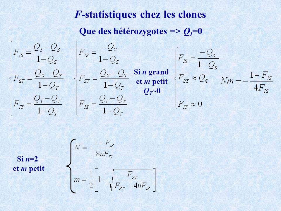 F-statistiques chez les clones Que des hétérozygotes => QI=0
