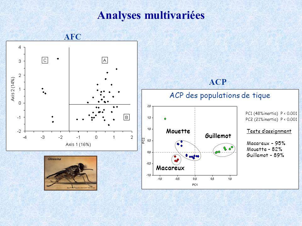 Analyses multivariées