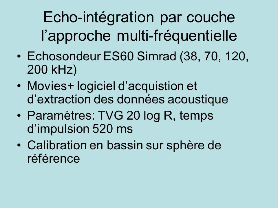 Echo-intégration par couche l'approche multi-fréquentielle