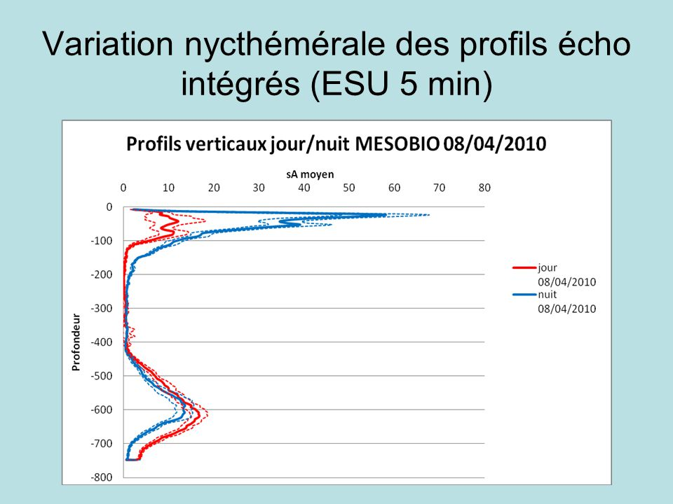 Variation nycthémérale des profils écho intégrés (ESU 5 min)