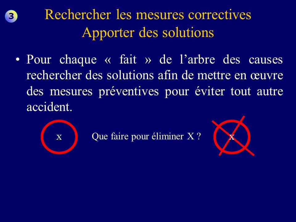 Rechercher les mesures correctives Apporter des solutions