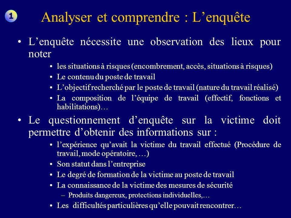 Analyser et comprendre : L'enquête