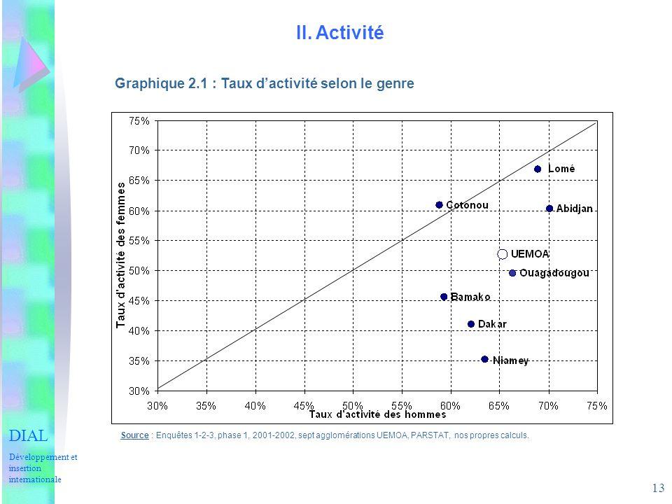 II. Activité DIAL Graphique 2.1 : Taux d'activité selon le genre