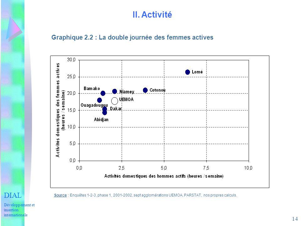 II. Activité DIAL Graphique 2.2 : La double journée des femmes actives