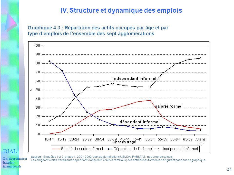 IV. Structure et dynamique des emplois