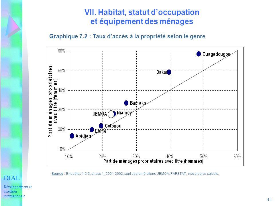 VII. Habitat, statut d'occupation et équipement des ménages