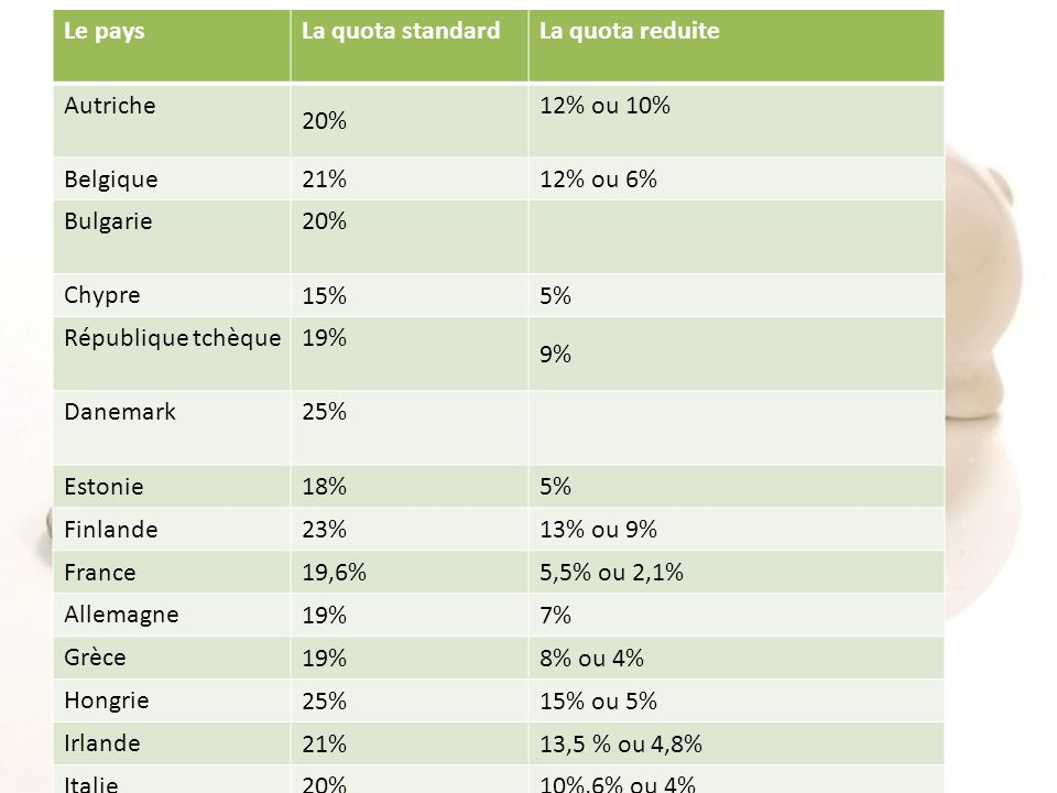 Le pays La quota standard. La quota reduite. Autriche. 20% 12% ou 10% Belgique. 21% 12% ou 6%