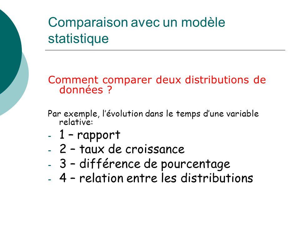 Comparaison avec un modèle statistique