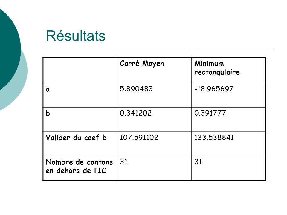 Résultats Carré Moyen Minimum rectangulaire a 5.890483 -18.965697 b