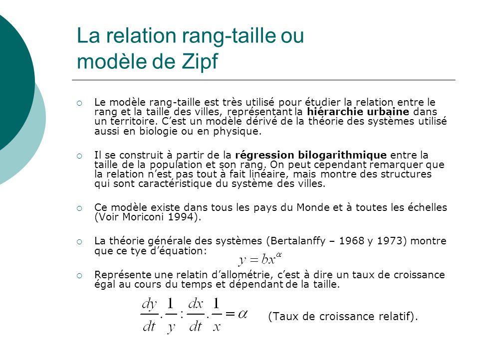 La relation rang-taille ou modèle de Zipf