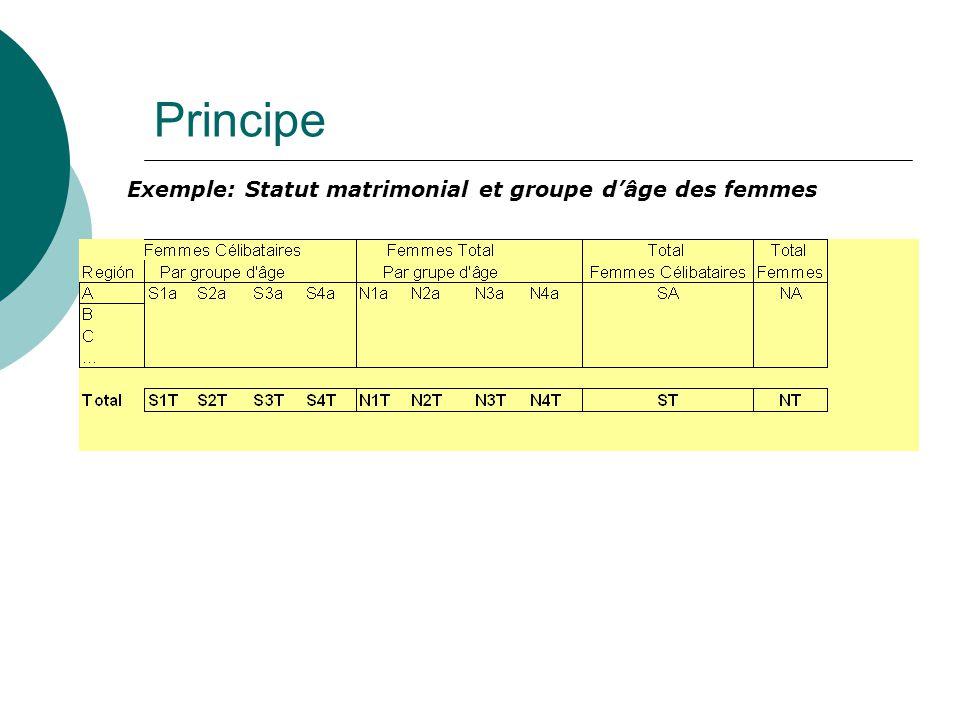 Principe Exemple: Statut matrimonial et groupe d'âge des femmes