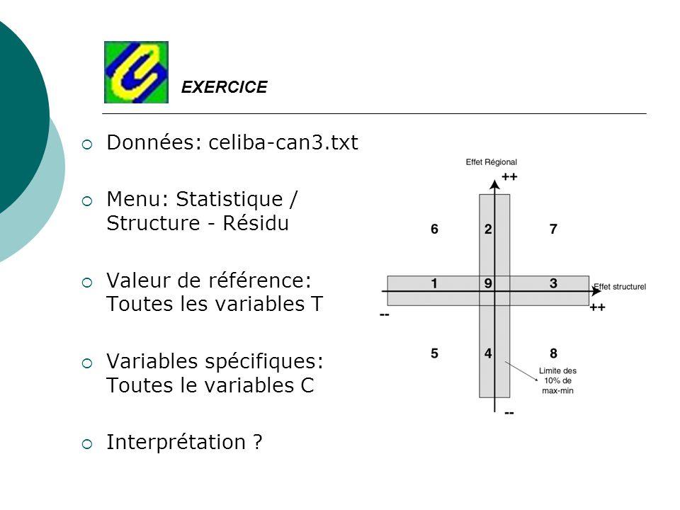Données: celiba-can3.txt Menu: Statistique / Structure - Résidu