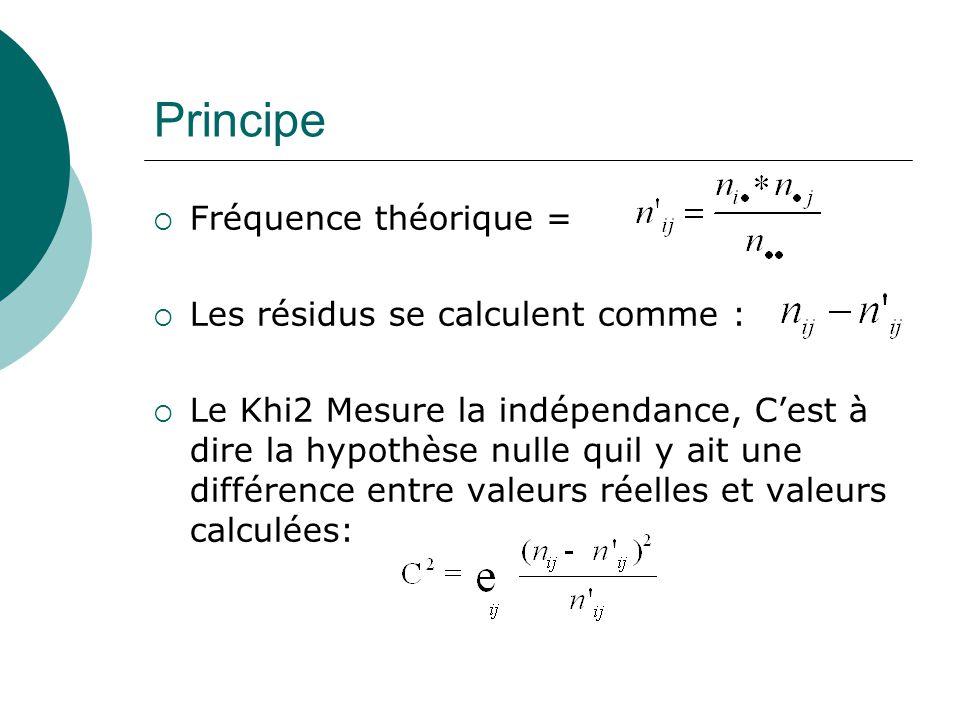Principe Fréquence théorique = Les résidus se calculent comme :