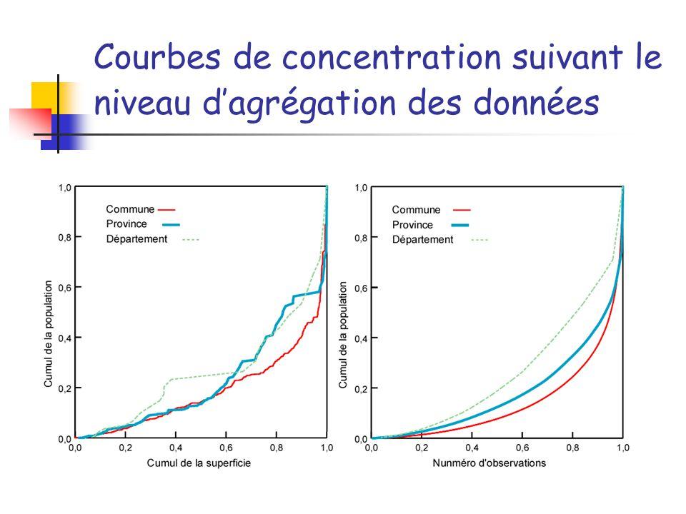 Courbes de concentration suivant le niveau d'agrégation des données