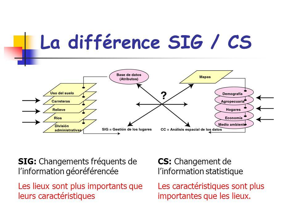 La différence SIG / CS SIG: Changements fréquents de l'information géoréférencée. Les lieux sont plus importants que leurs caractéristiques.