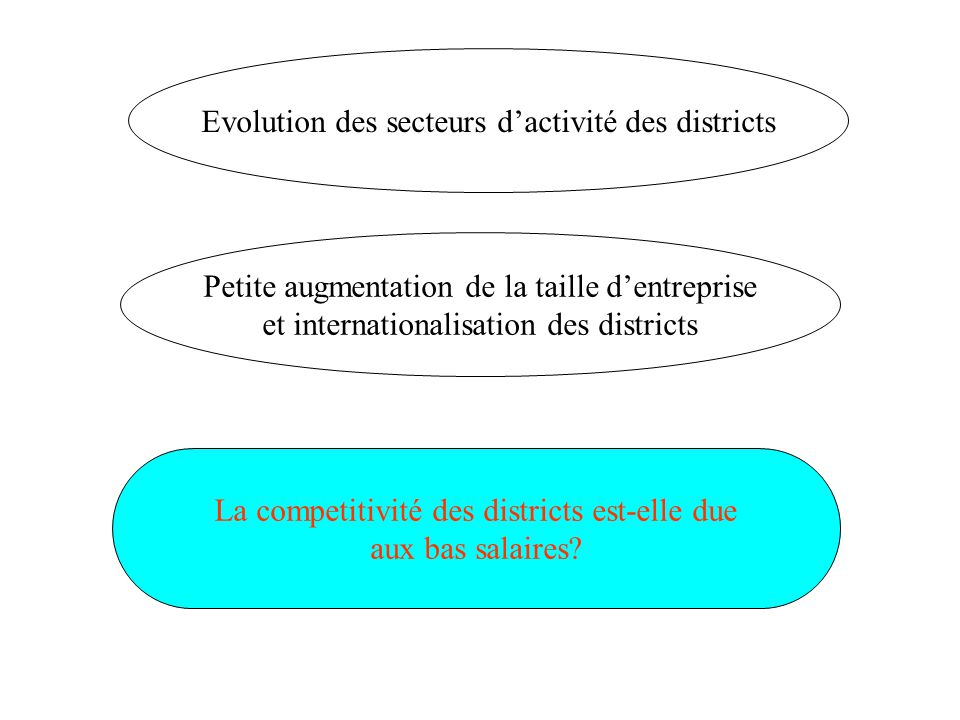 Evolution des secteurs d'activité des districts