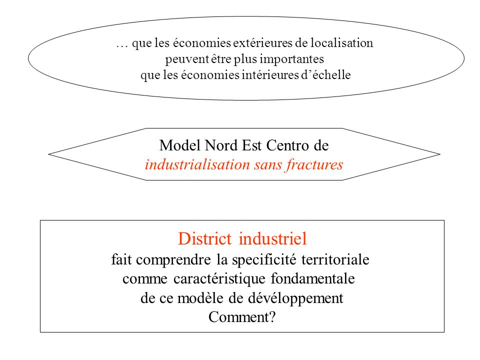 District industriel Model Nord Est Centro de