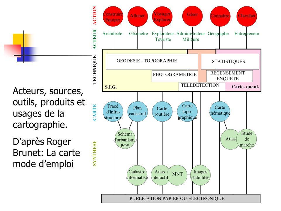 Acteurs, sources, outils, produits et usages de la cartographie.
