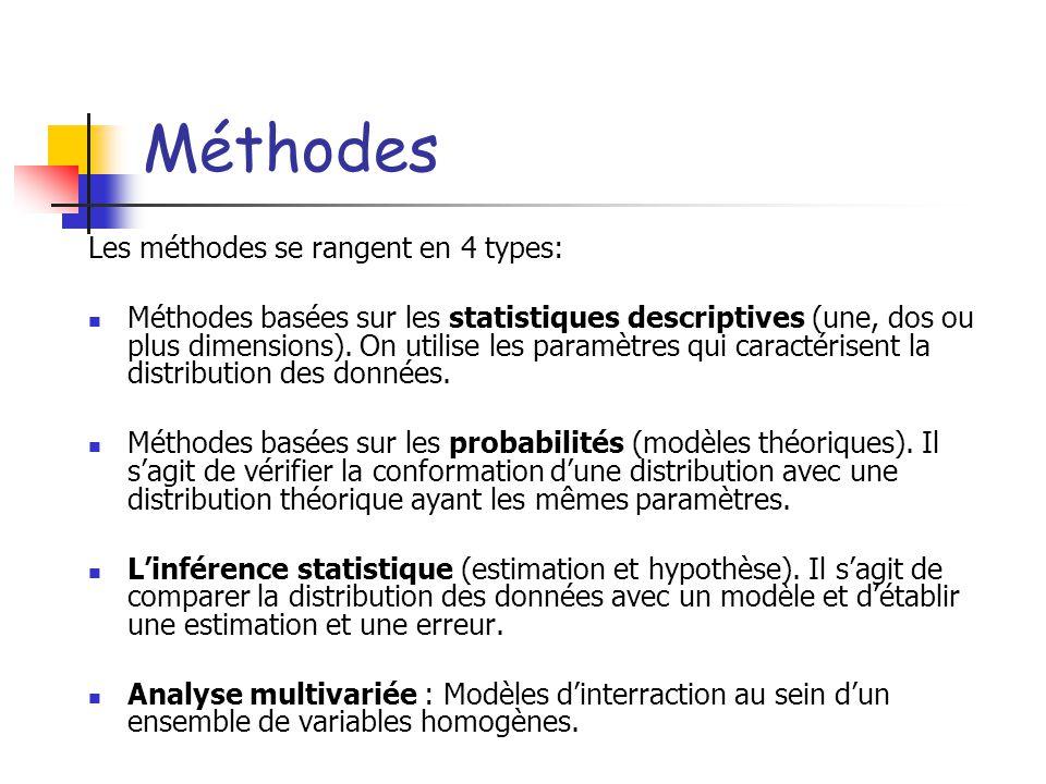 Méthodes Les méthodes se rangent en 4 types: