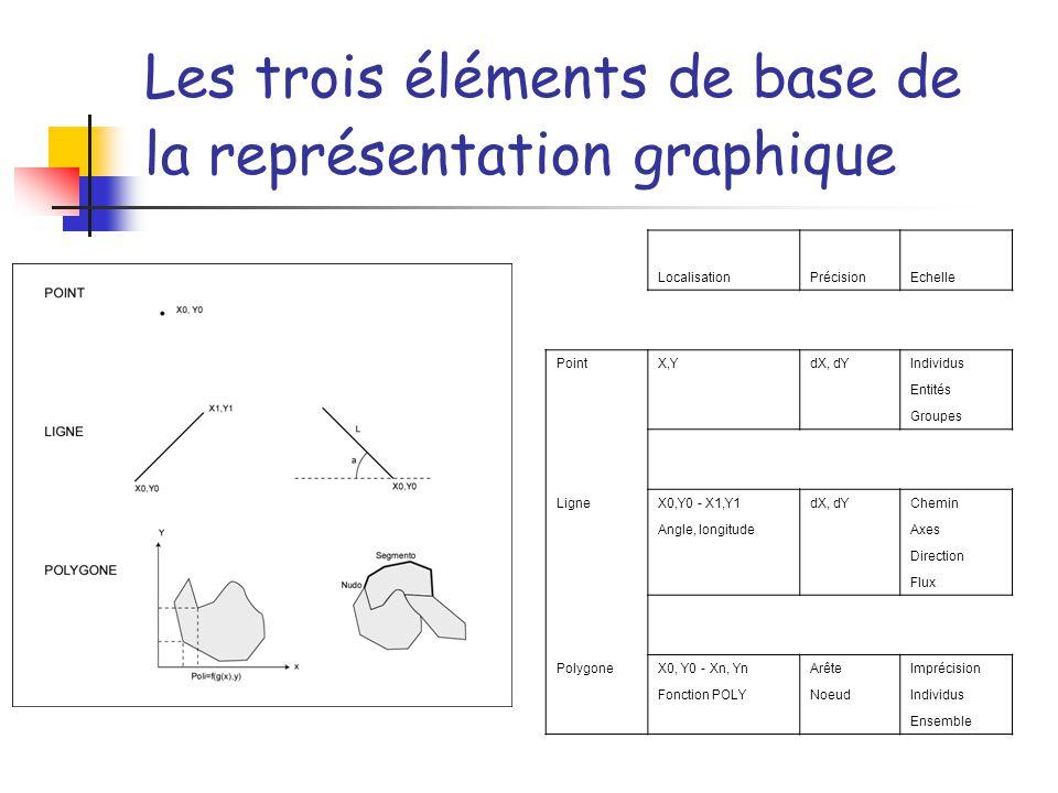 Les trois éléments de base de la représentation graphique
