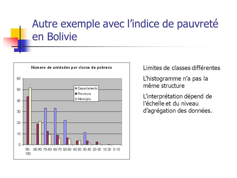 Autre exemple avec l'indice de pauvreté en Bolivie