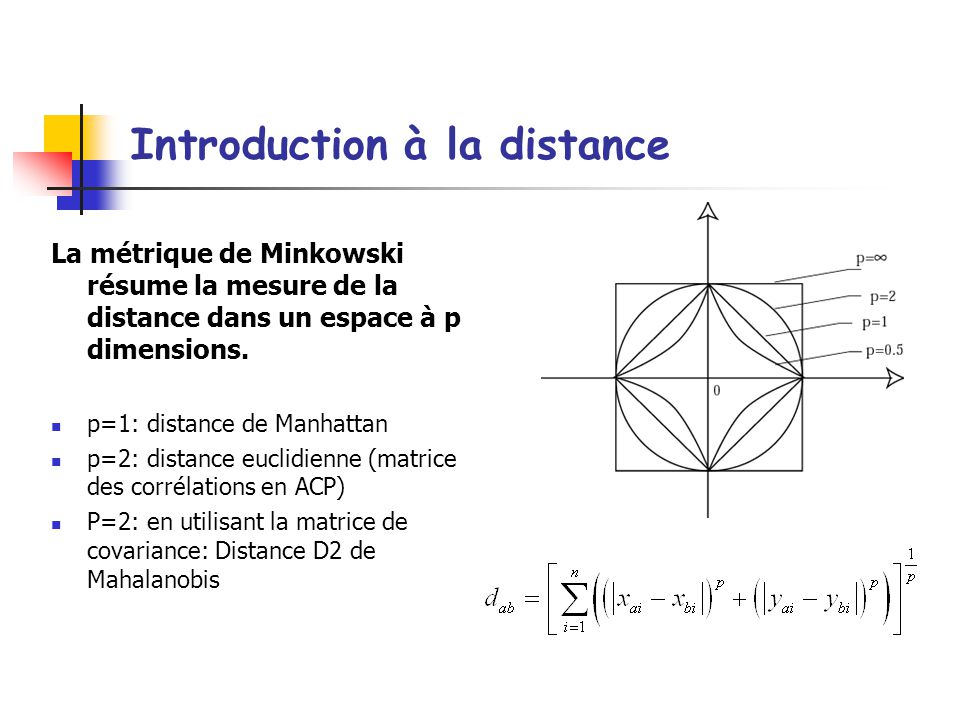 Introduction à la distance
