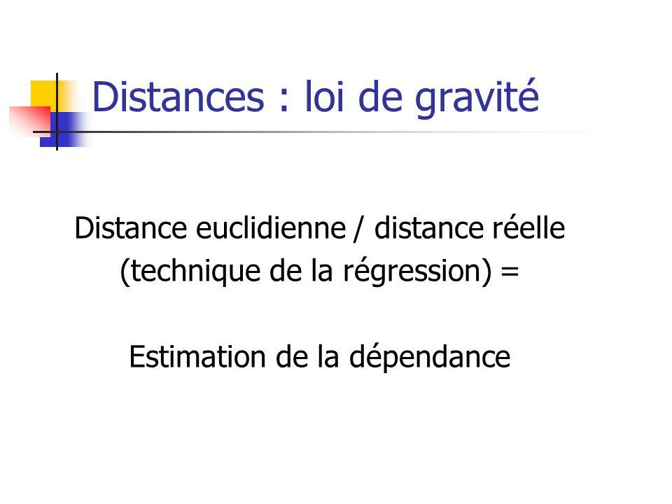 Distances : loi de gravité