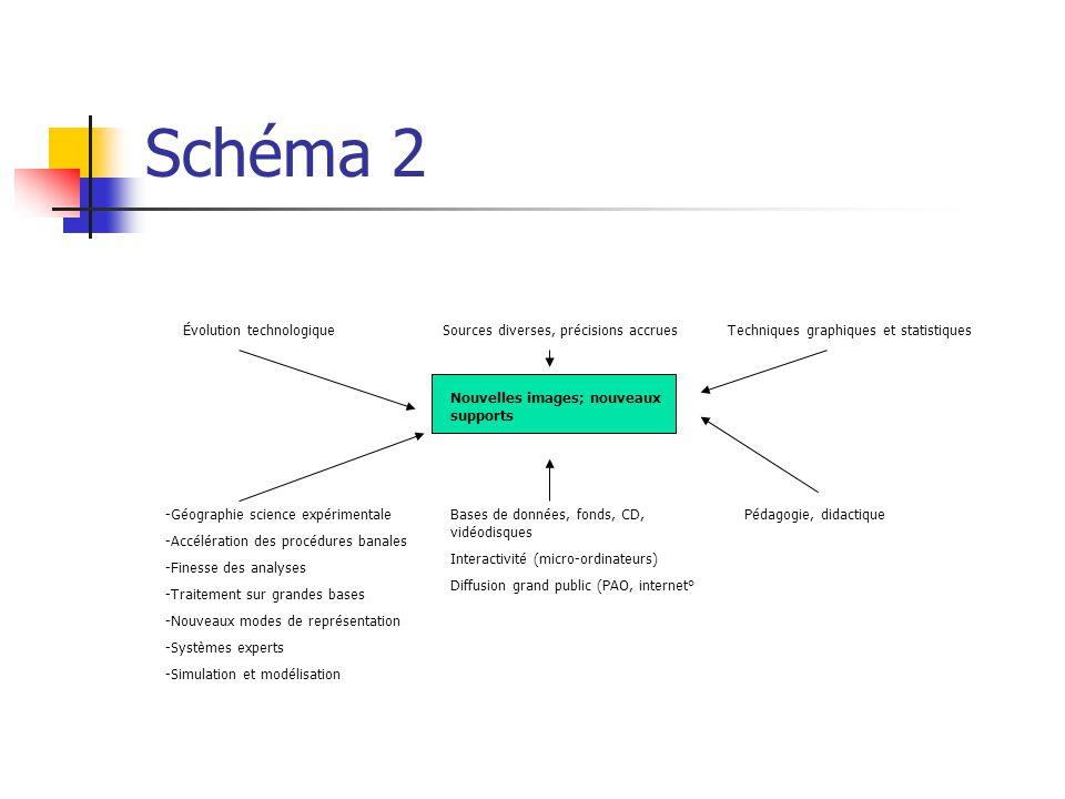 Schéma 2 Évolution technologique. Sources diverses, précisions accrues. Techniques graphiques et statistiques.