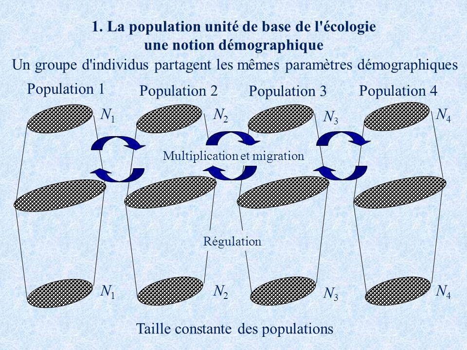 1. La population unité de base de l écologie une notion démographique