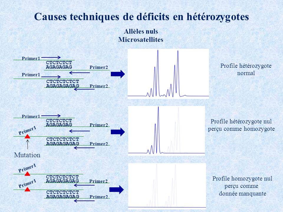Causes techniques de déficits en hétérozygotes