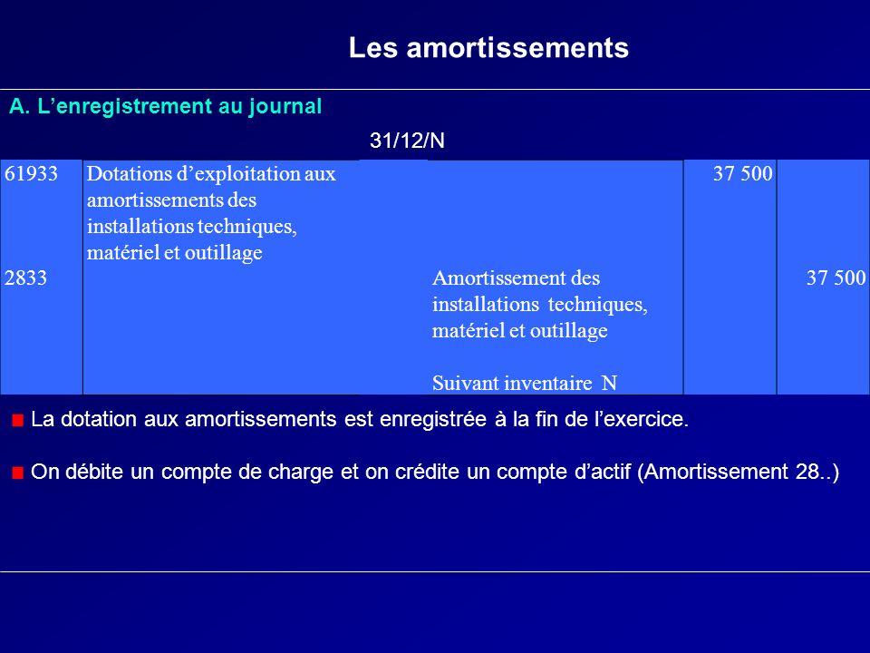 Les amortissements A. L'enregistrement au journal 31/12/N 61933 2833
