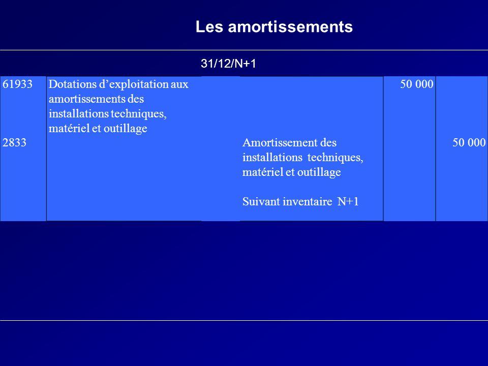 Les amortissements 31/12/N+1 61933 2833
