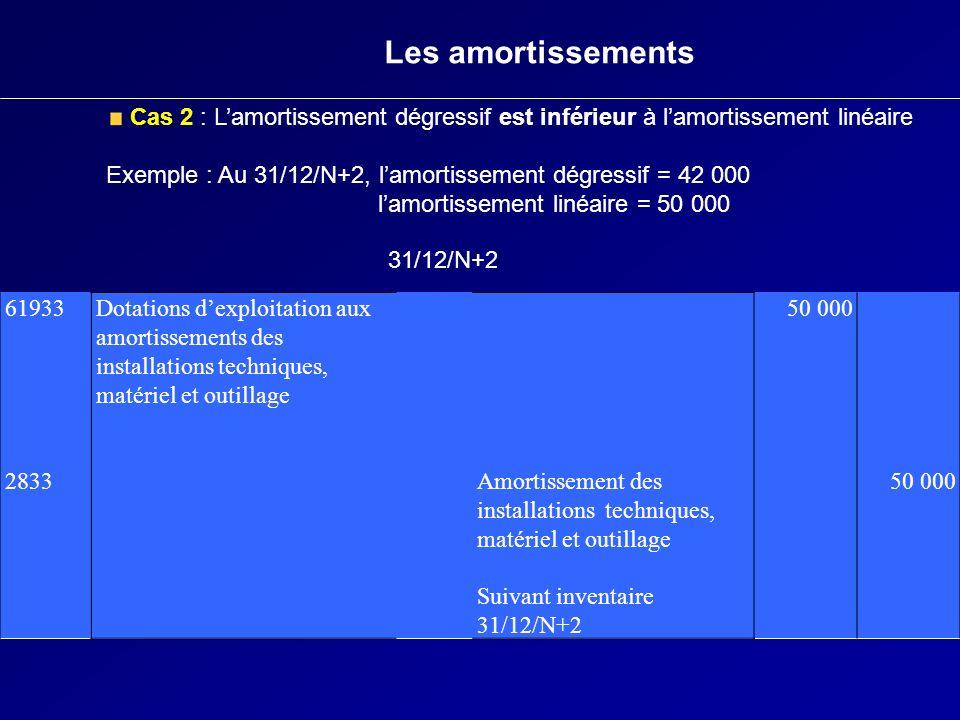 Les amortissements Cas 2 : L'amortissement dégressif est inférieur à l'amortissement linéaire.