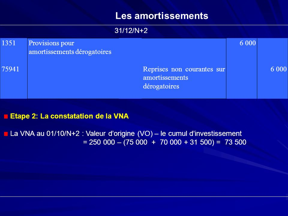 Les amortissements 31/12/N+2 1351 75941