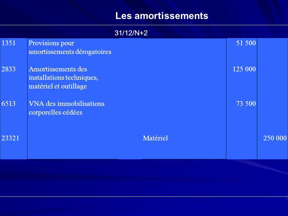 Les amortissements 31/12/N+2 1351 2833 6513 23321
