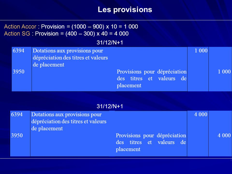 Les provisions Action Accor : Provision = (1000 – 900) x 10 = 1 000