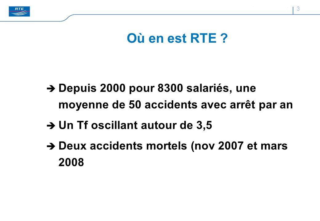 Où en est RTE Depuis 2000 pour 8300 salariés, une moyenne de 50 accidents avec arrêt par an. Un Tf oscillant autour de 3,5.