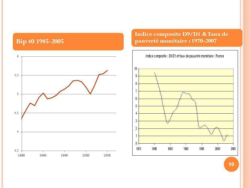 Indice composite D9/D1 & Taux de pauvreté monétaire : 1970-2007