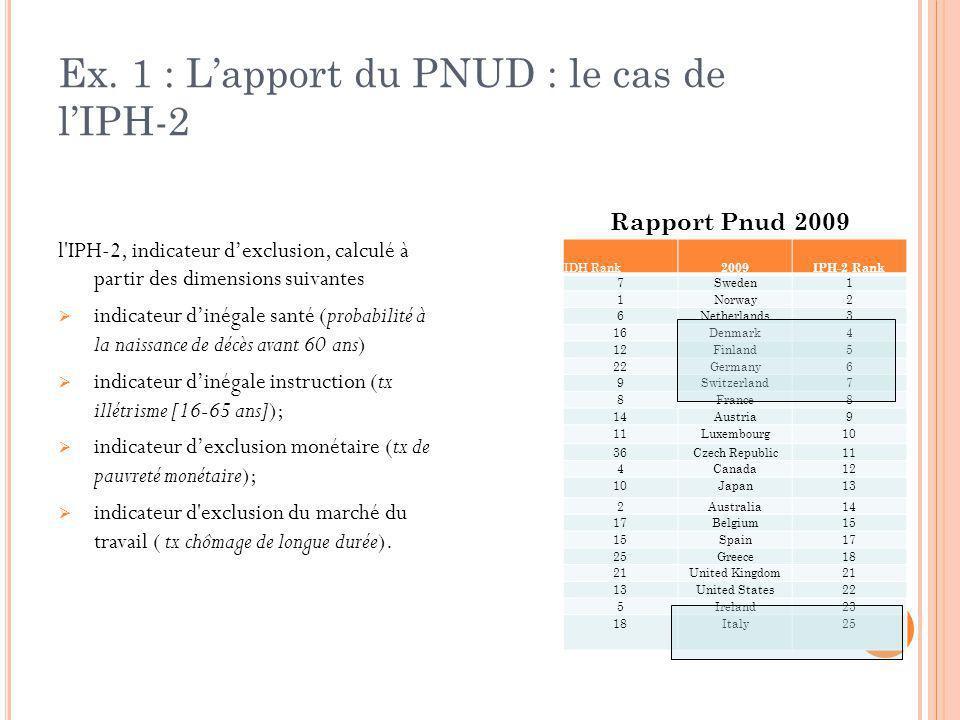 Ex. 1 : L'apport du PNUD : le cas de l'IPH-2