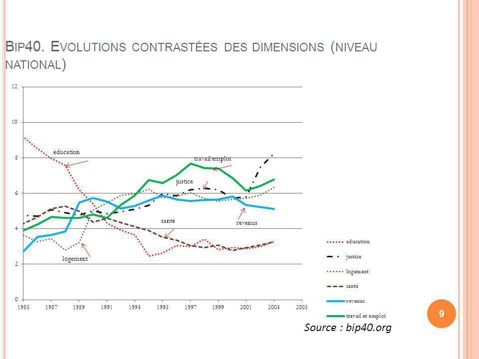 Bip40. Evolutions contrastées des dimensions (niveau national)