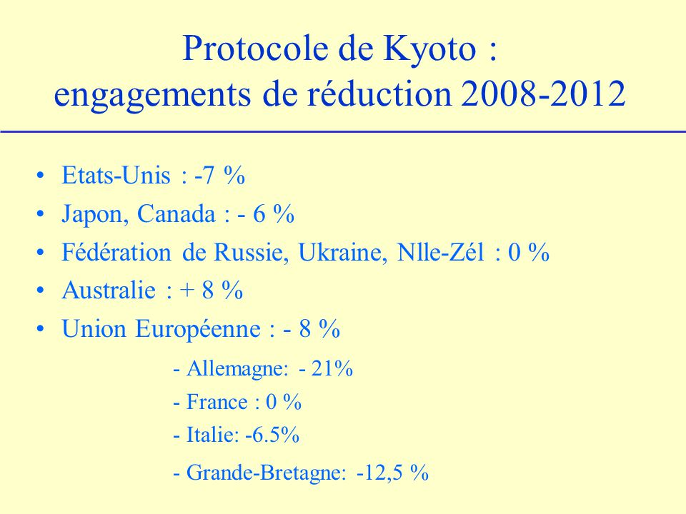 Protocole de Kyoto : engagements de réduction 2008-2012
