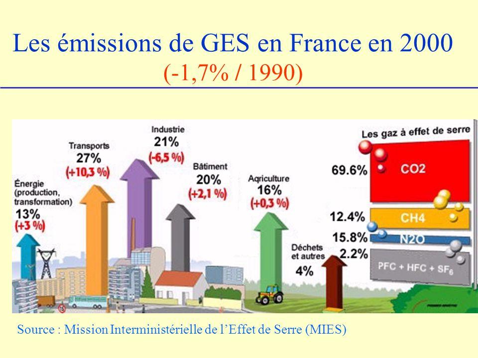Les émissions de GES en France en 2000 (-1,7% / 1990)