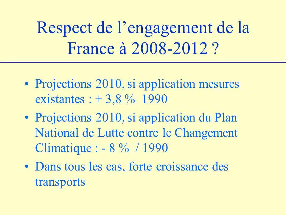 Respect de l'engagement de la France à 2008-2012