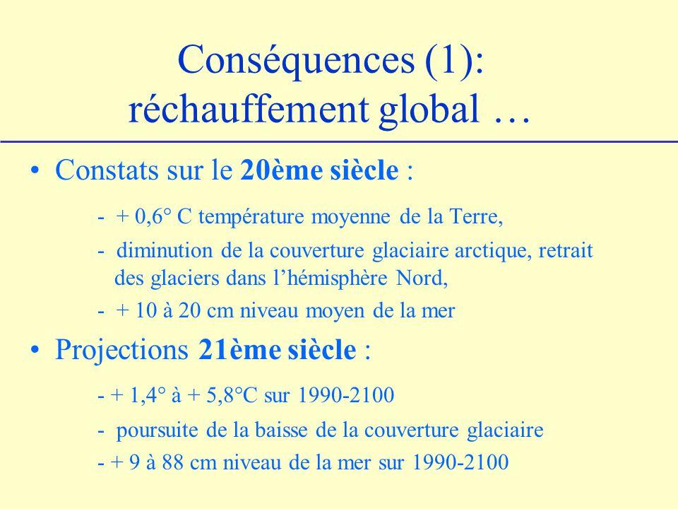 Conséquences (1): réchauffement global …