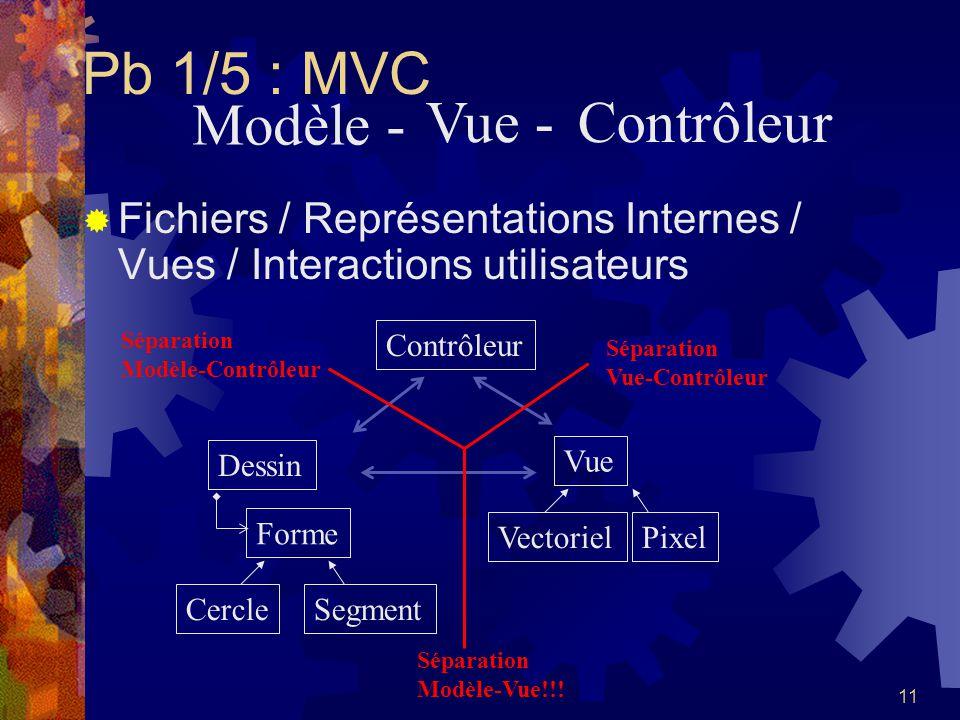 Pb 1/5 : MVC Modèle - Vue - Contrôleur