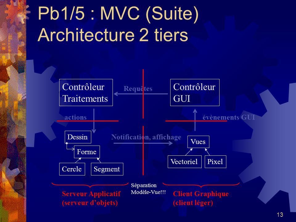 Pb1/5 : MVC (Suite) Architecture 2 tiers